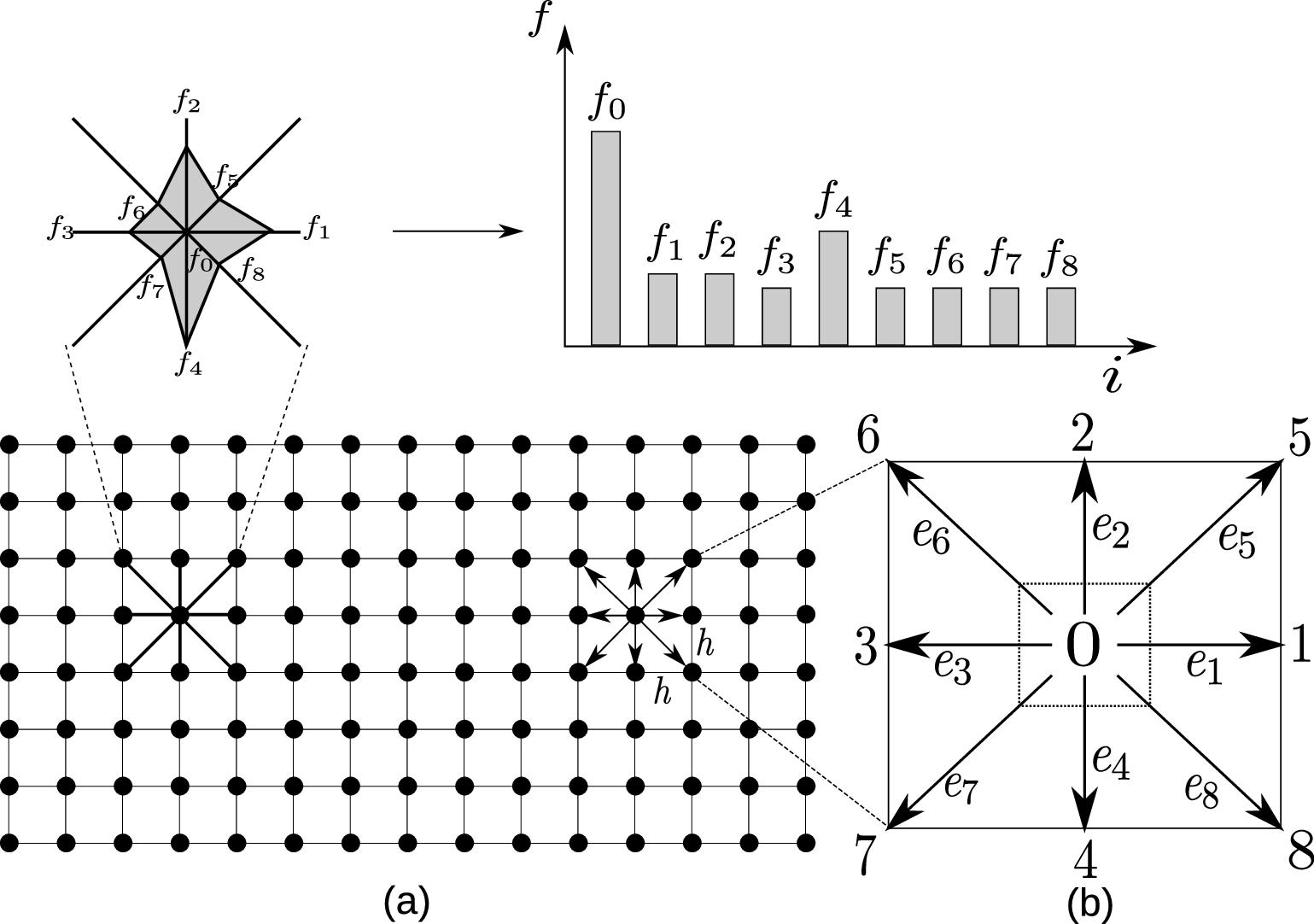 The Lattice Boltzmann discretization and D2Q9 scheme: (a) a standard LB lattice; (b) D2Q9 model