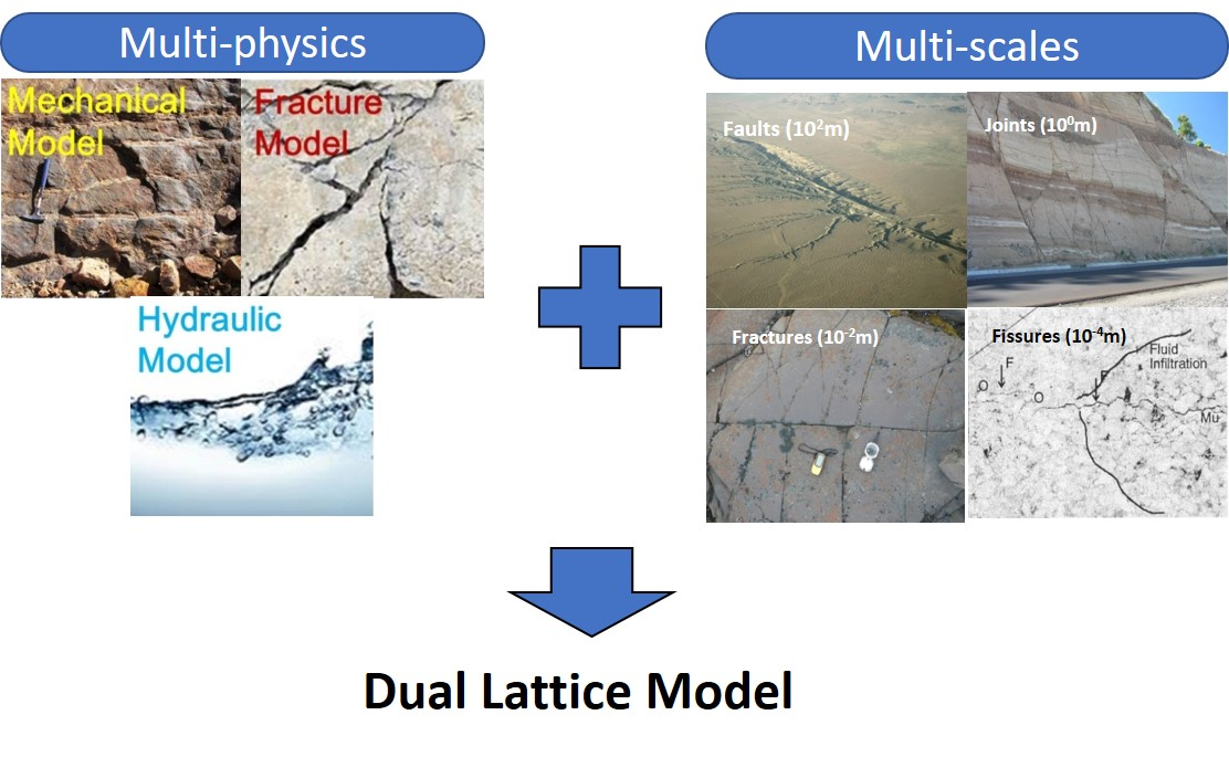 Figure 1. Multiscale modelling using DLM
